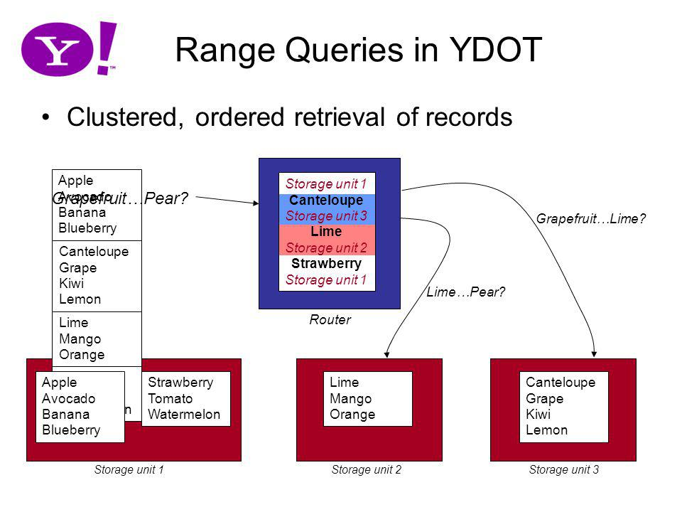 Range Queries in YDOT Clustered, ordered retrieval of records