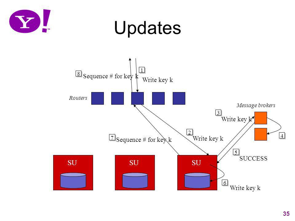 Updates SU SU SU Sequence # for key k Write key k Write key k