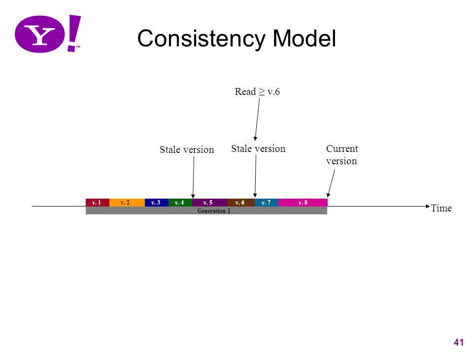 Consistency Model Read ≥ v.6 Stale version Stale version