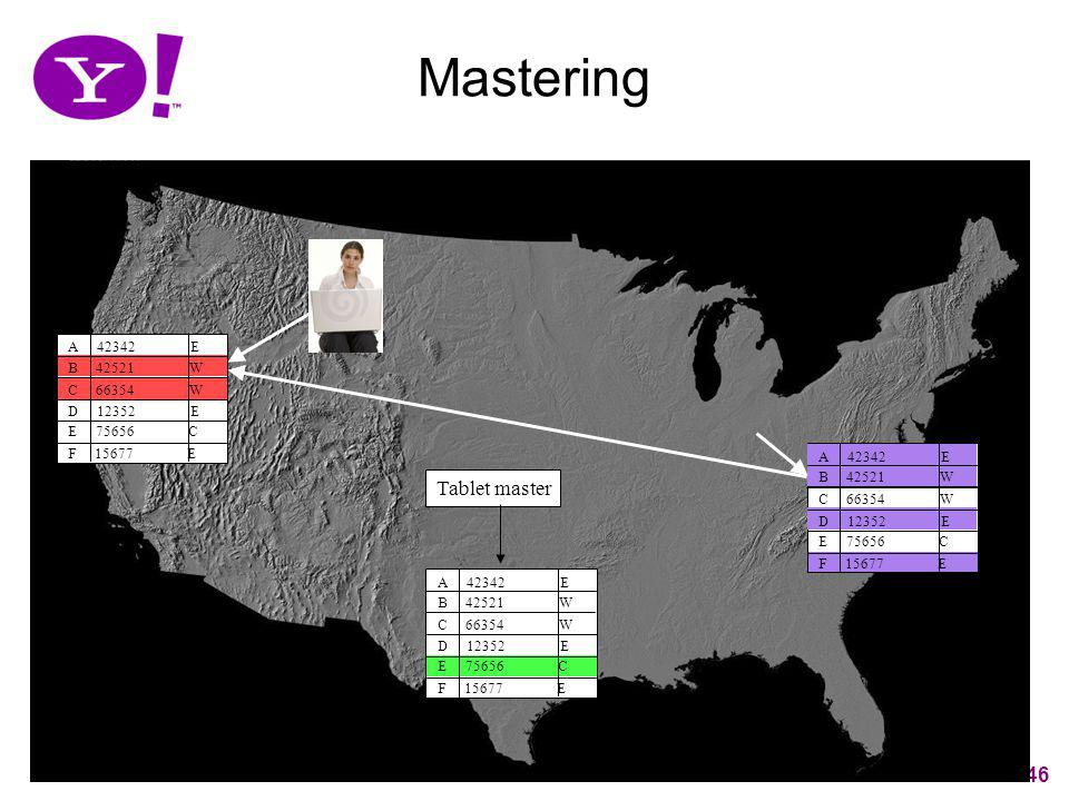 Mastering Tablet master 46 A 42342 E B 42521 W C 66354 W D 12352 E