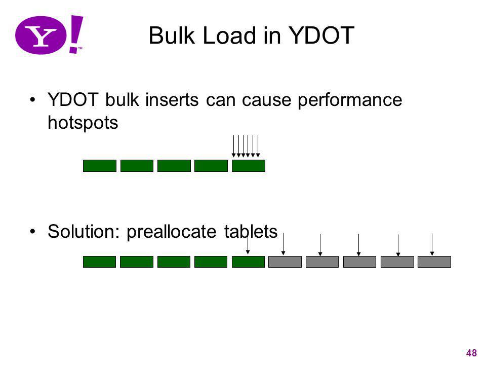 Bulk Load in YDOT YDOT bulk inserts can cause performance hotspots