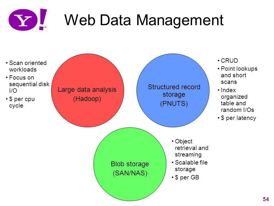 Structured record storage
