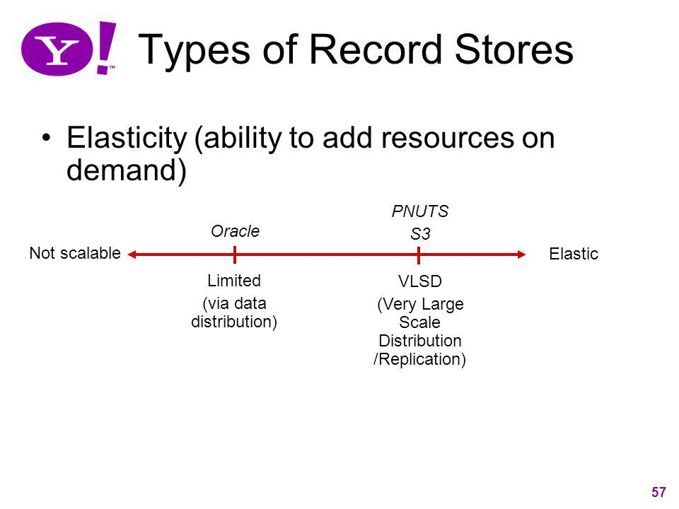 Types of Record Stores Elasticity (ability to add resources on demand)