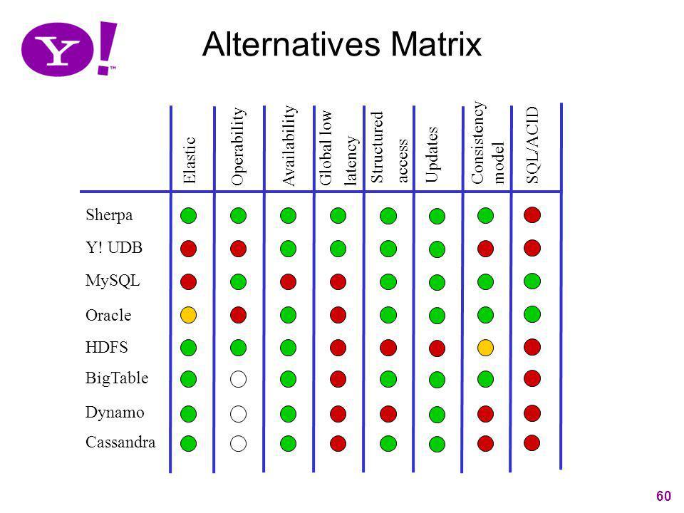 Alternatives Matrix Consistency model Global low Structured SQL/ACID