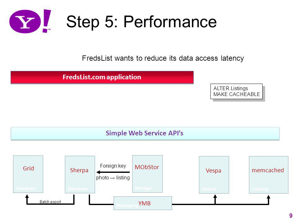 Step 5: Performance FredsList wants to reduce its data access latency