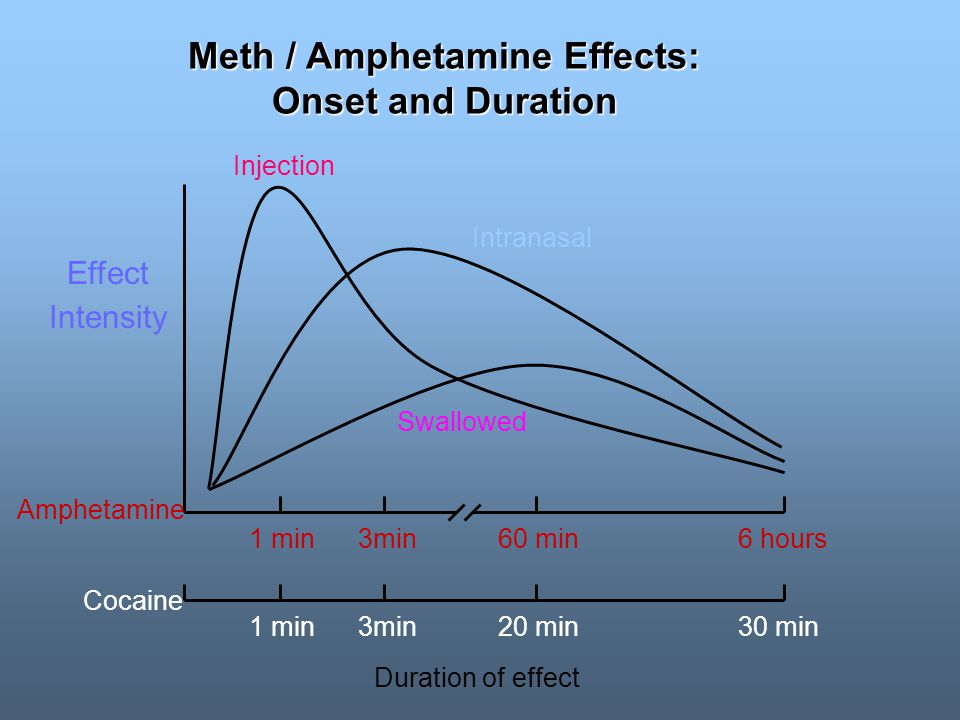 Meth / Amphetamine Effects: Onset and Duration