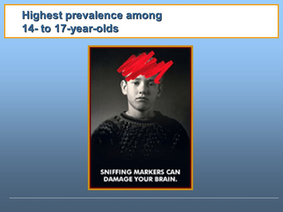 Highest prevalence among 14- to 17-year-olds