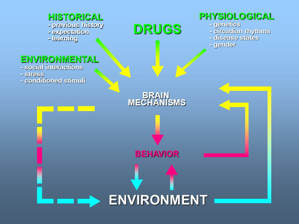 DRUGS ENVIRONMENT HISTORICAL PHYSIOLOGICAL ENVIRONMENTAL