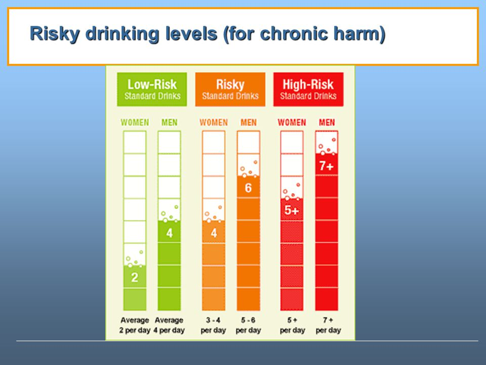 Risky drinking levels (for chronic harm)