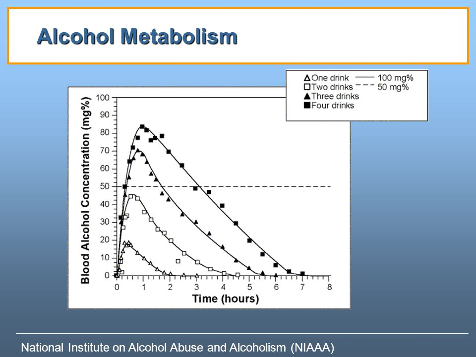 Alcohol Metabolism Additional information: