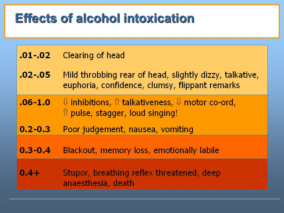 Effects of alcohol intoxication