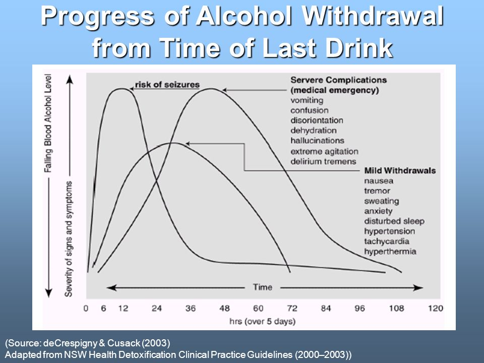 Progress of Alcohol Withdrawal