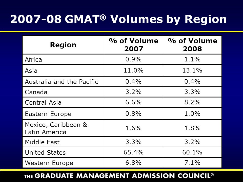 2007-08 GMAT® Volumes by Region
