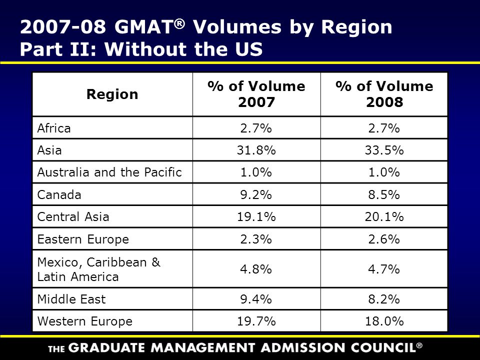 2007-08 GMAT® Volumes by Region Part II: Without the US