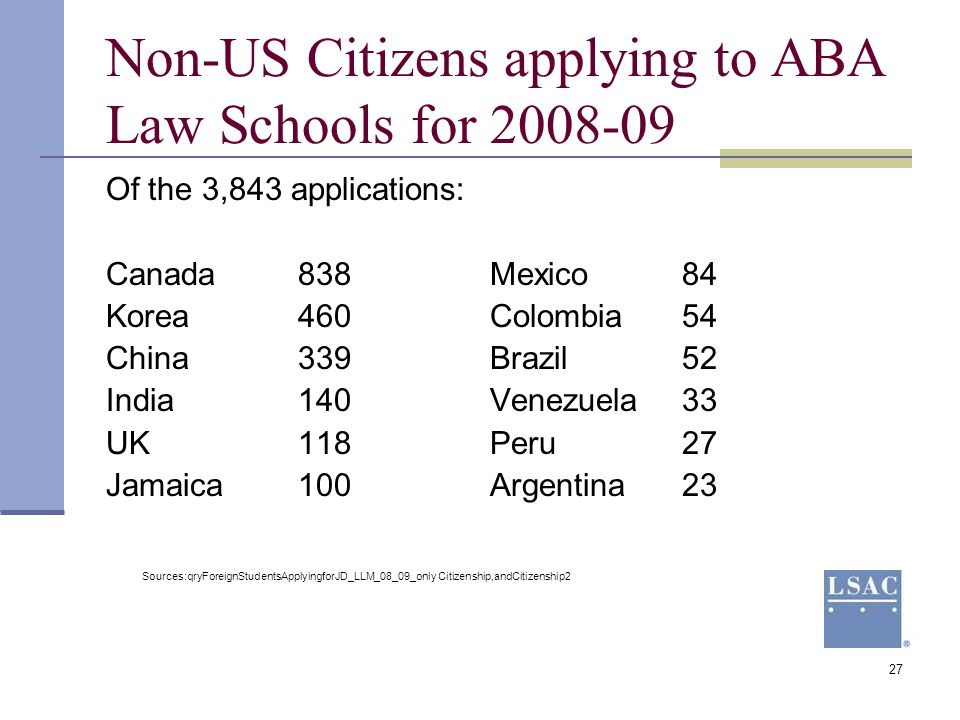 Non-US Citizens applying to ABA Law Schools for 2008-09
