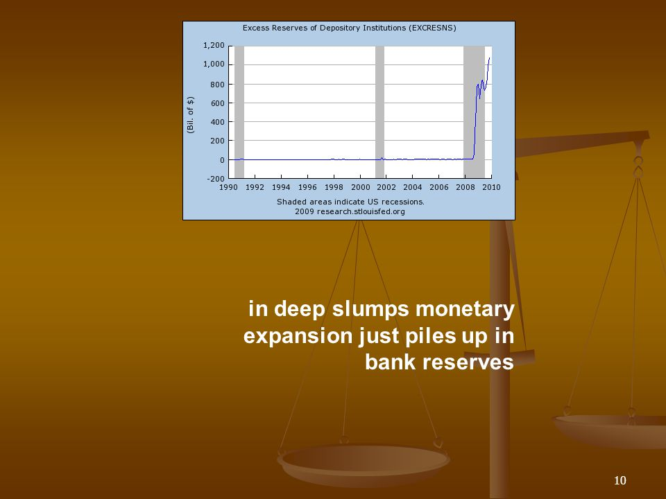 in deep slumps monetary expansion just piles up in bank reserves