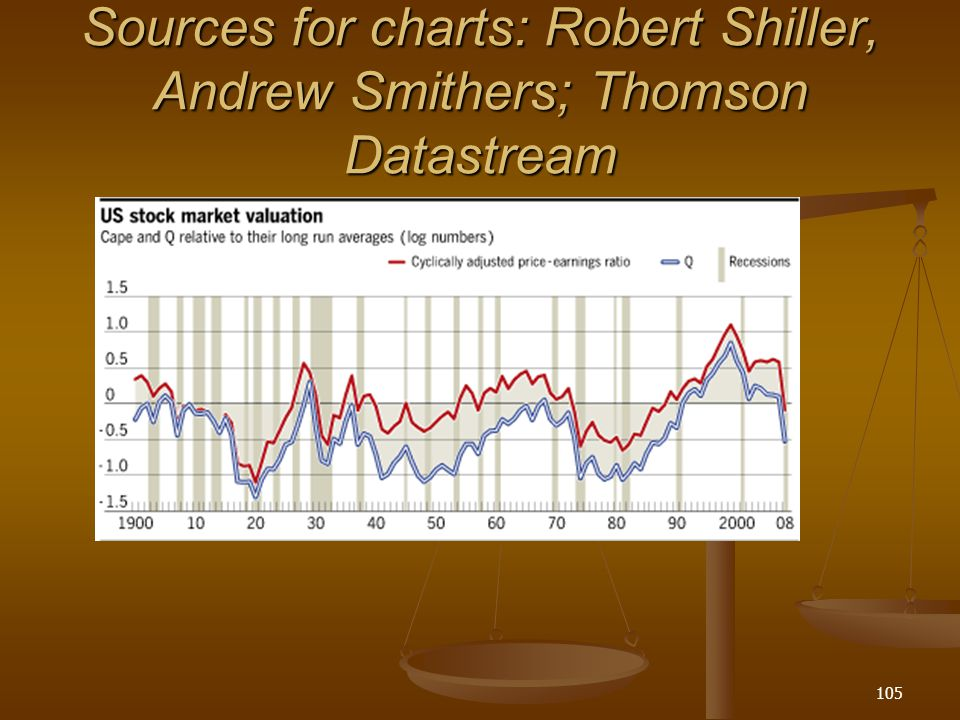 Sources for charts: Robert Shiller, Andrew Smithers; Thomson Datastream