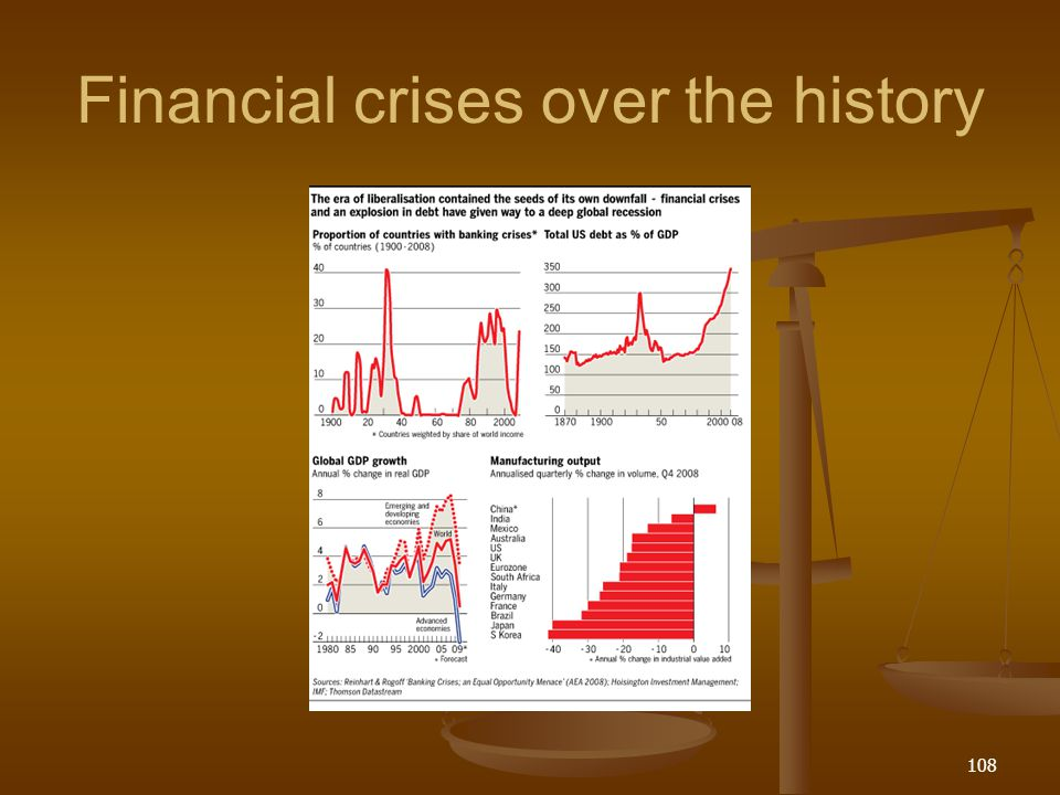 Financial crises over the history