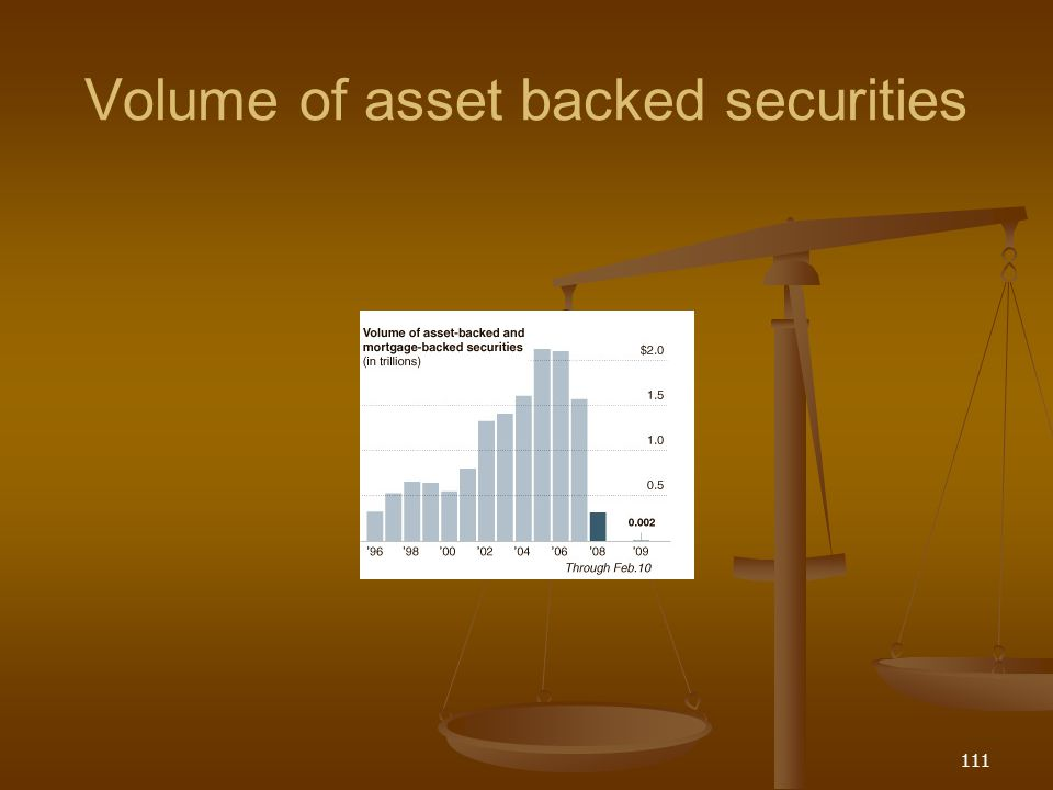 Volume of asset backed securities