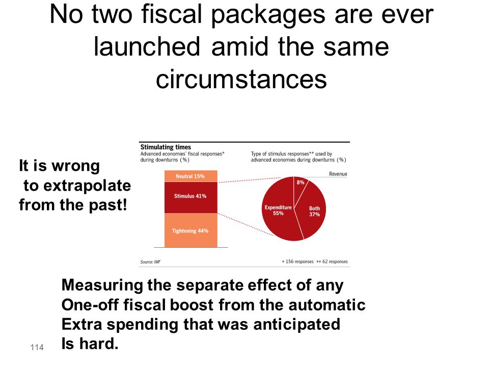 No two fiscal packages are ever launched amid the same circumstances