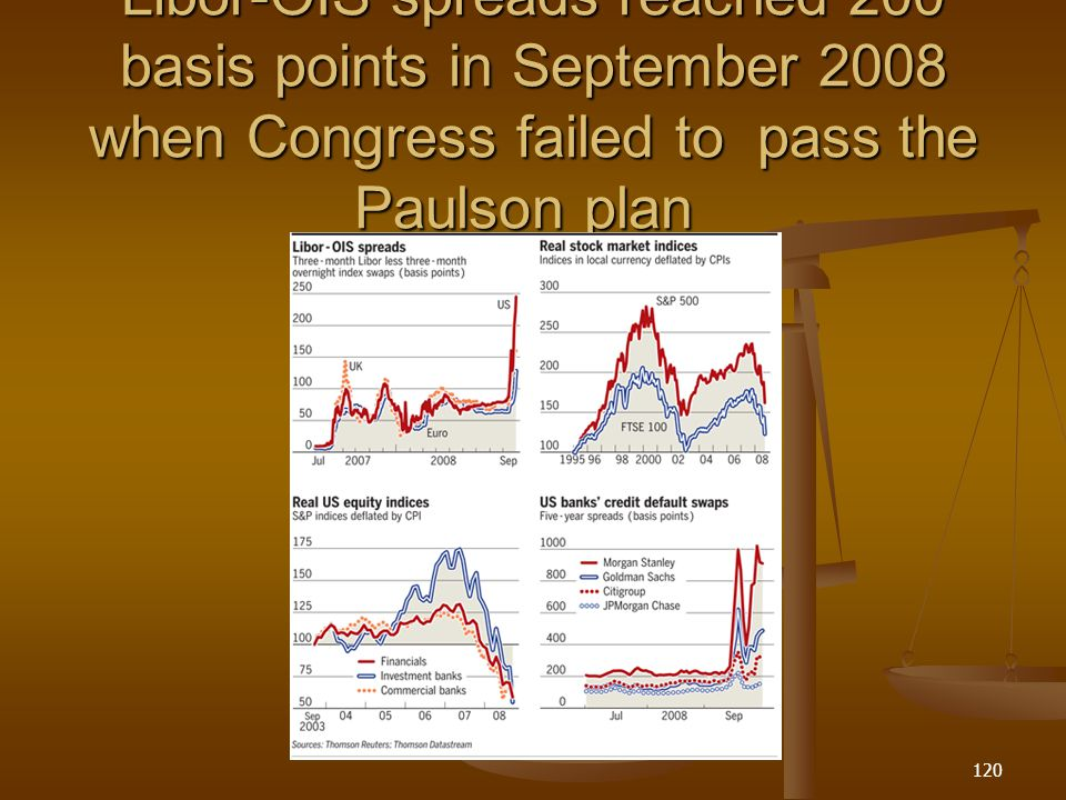 Libor-OIS spreads reached 200 basis points in September 2008 when Congress failed to pass the Paulson plan