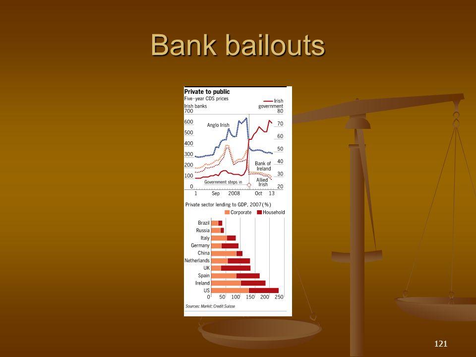 Bank bailouts