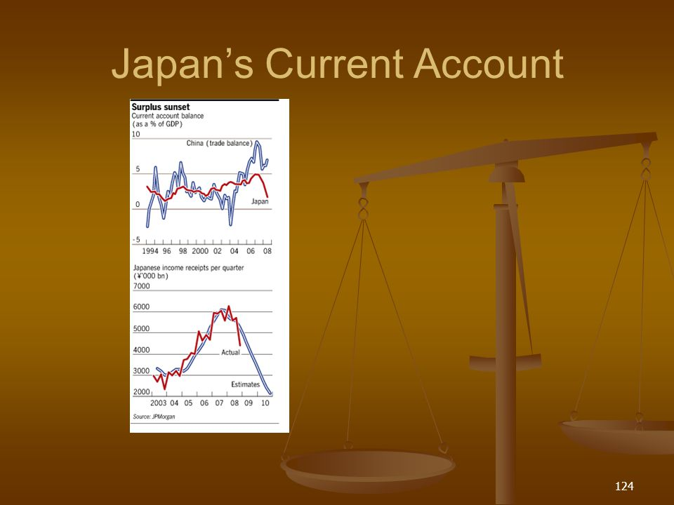 Japan's Current Account