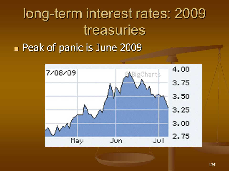 long-term interest rates: 2009 treasuries