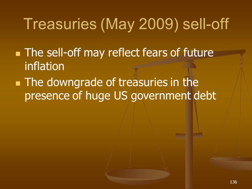 Treasuries (May 2009) sell-off