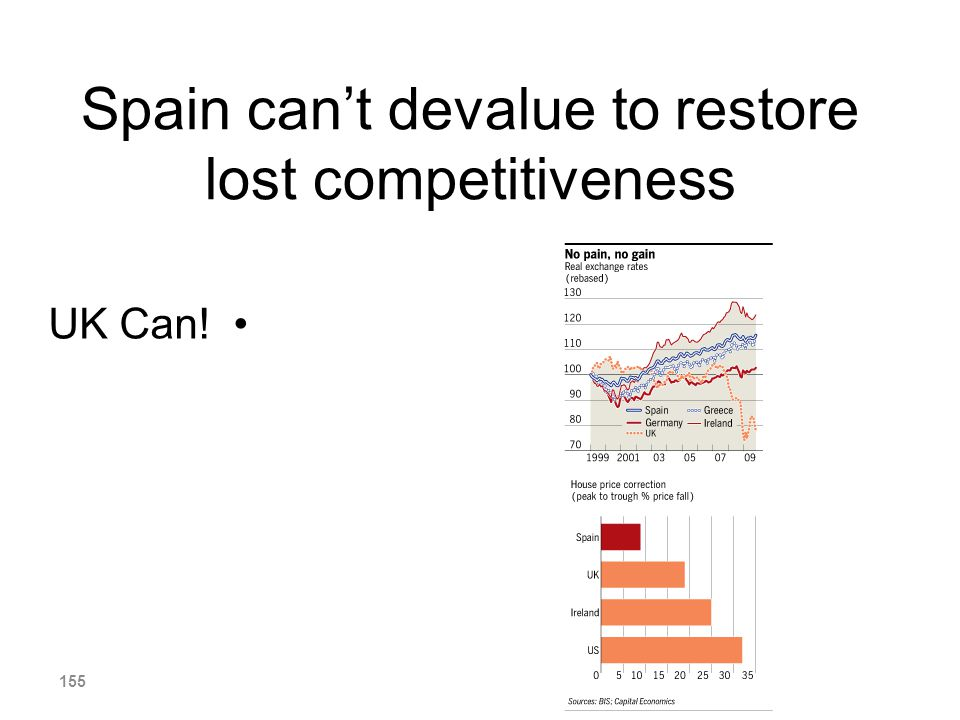 Spain can't devalue to restore lost competitiveness
