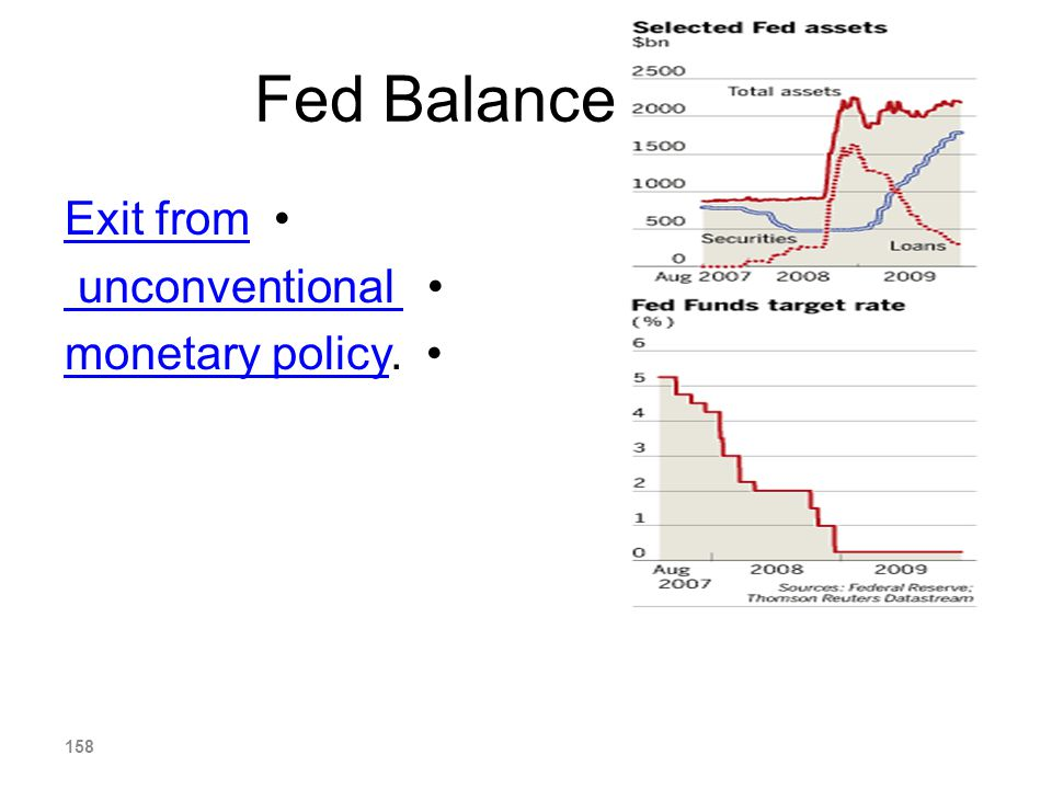 Fed Balance Sheet Exit from unconventional monetary policy.
