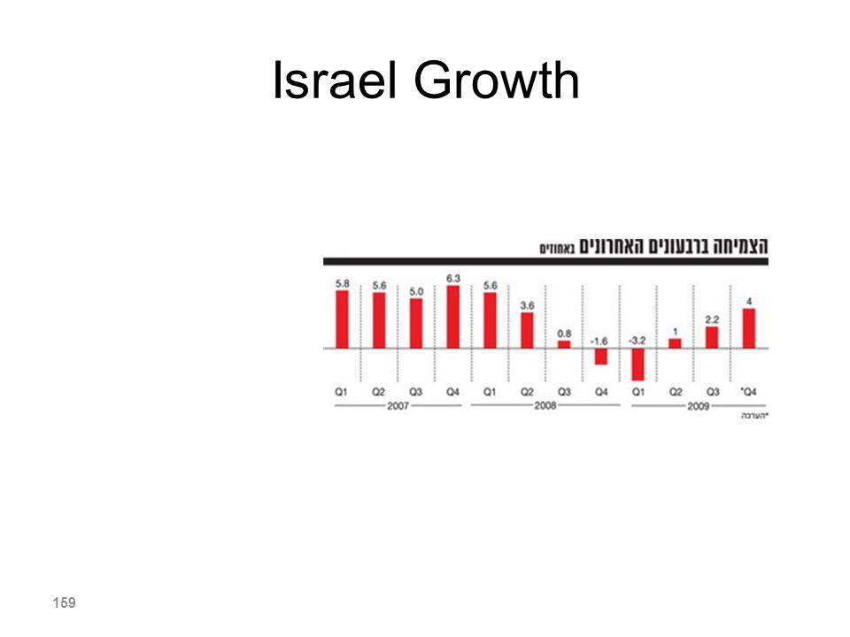 Israel Growth