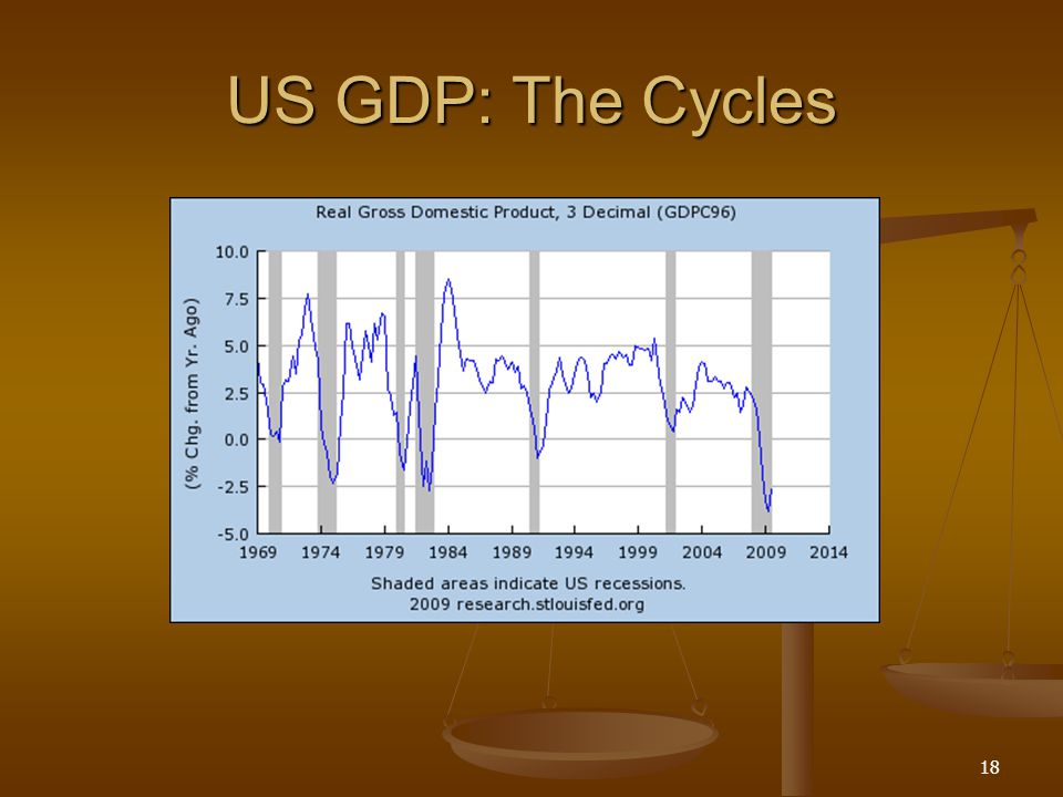 US GDP: The Cycles