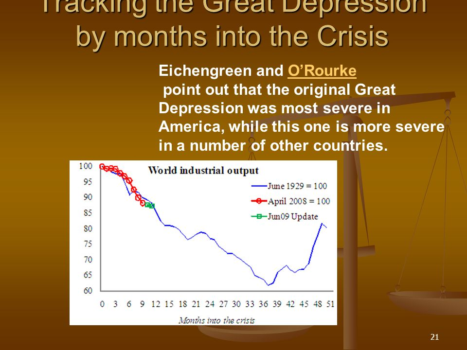 Tracking the Great Depression by months into the Crisis