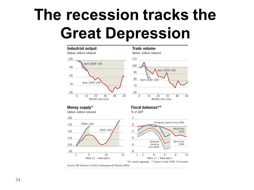 The recession tracks the Great Depression