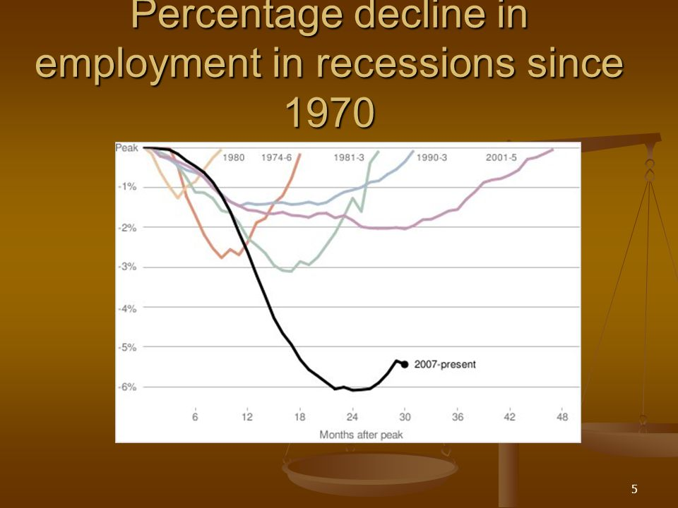 Percentage decline in employment in recessions since 1970