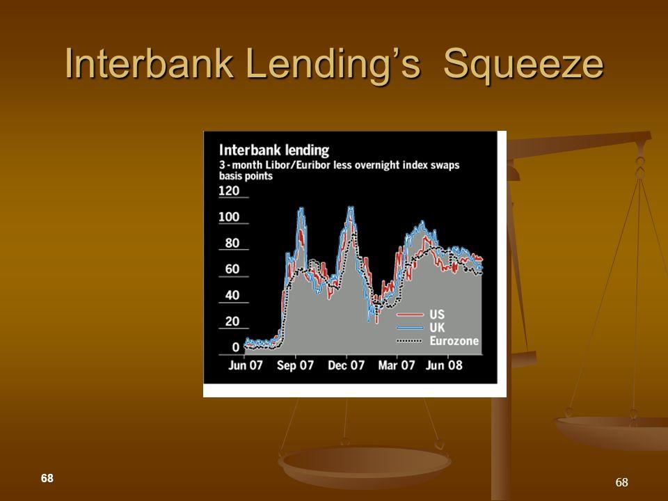 Interbank Lending's Squeeze
