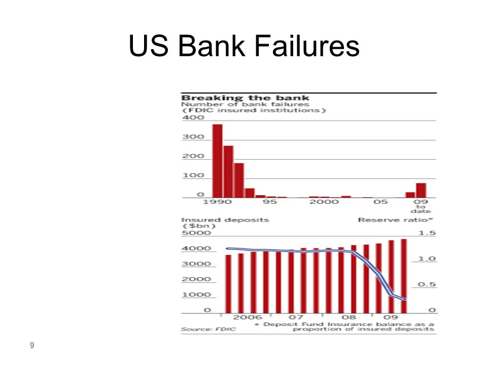 US Bank Failures