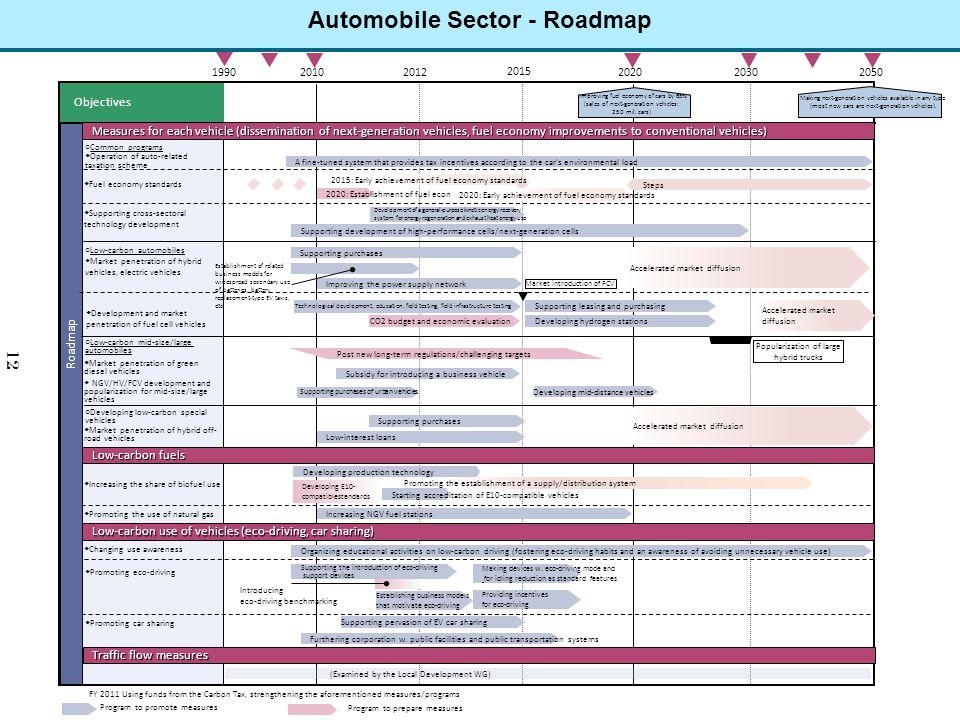 Automobile Sector - Roadmap