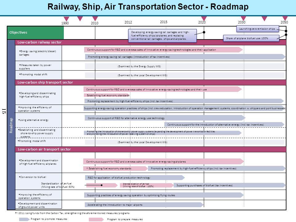 Railway, Ship, Air Transportation Sector - Roadmap