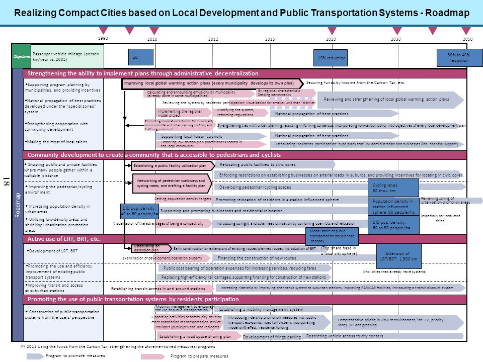 Realizing Compact Cities based on Local Development and Public Transportation Systems - Roadmap