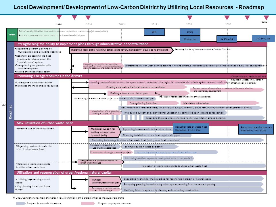 Local Development/ Development of Low-Carbon District by Utilizing Local Resources - Roadmap