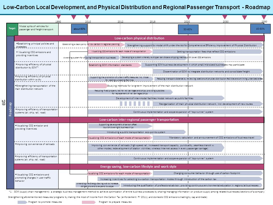 Low-Carbon Local Development, and Physical Distribution and Regional Passenger Transport - Roadmap
