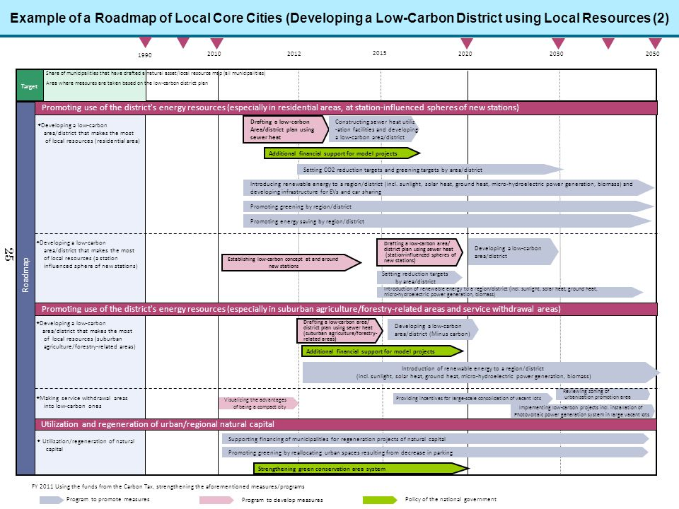 Example of a Roadmap of Local Core Cities (Developing a Low-Carbon District using Local Resources (2)