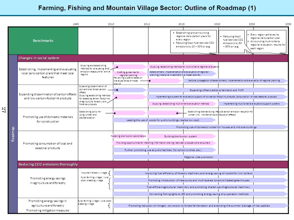 Farming, Fishing and Mountain Village Sector: Outline of Roadmap (1)