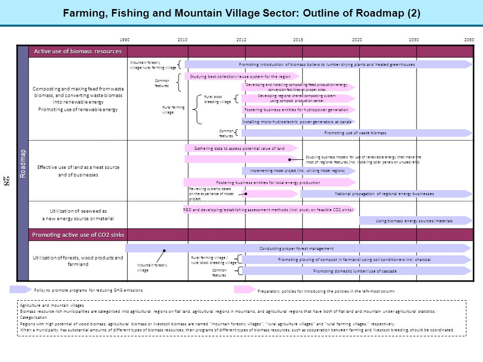Farming, Fishing and Mountain Village Sector: Outline of Roadmap (2)