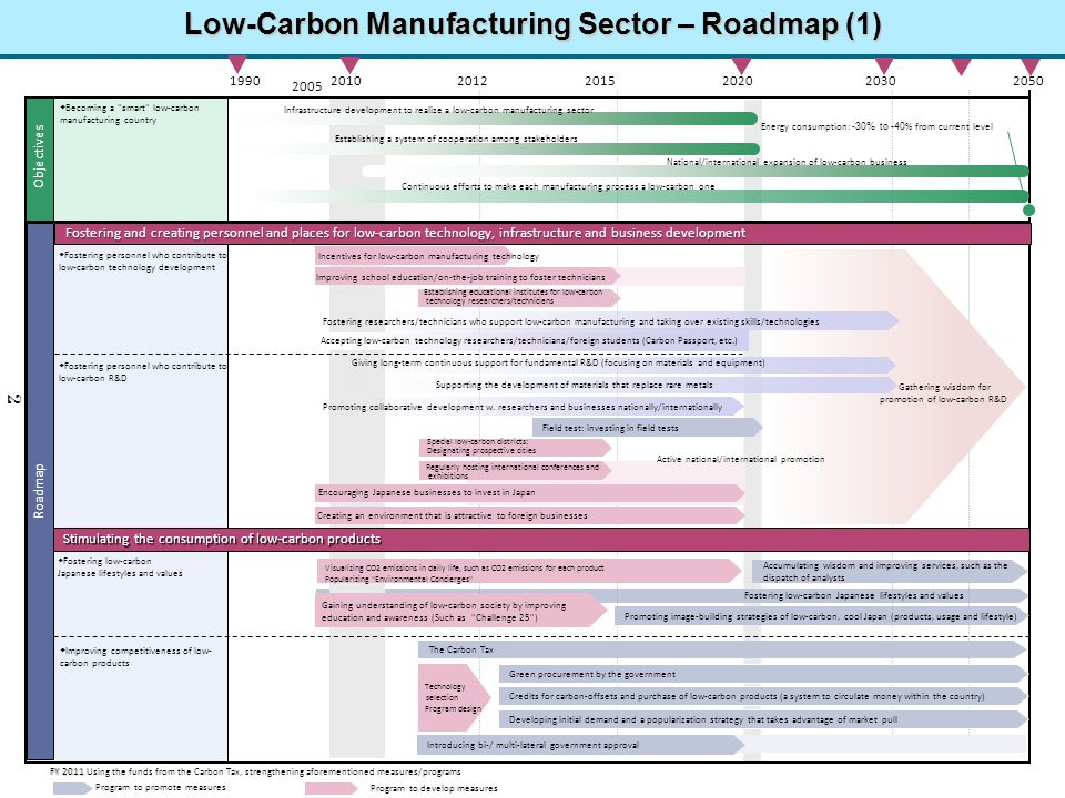 Low-Carbon Manufacturing Sector – Roadmap (1)