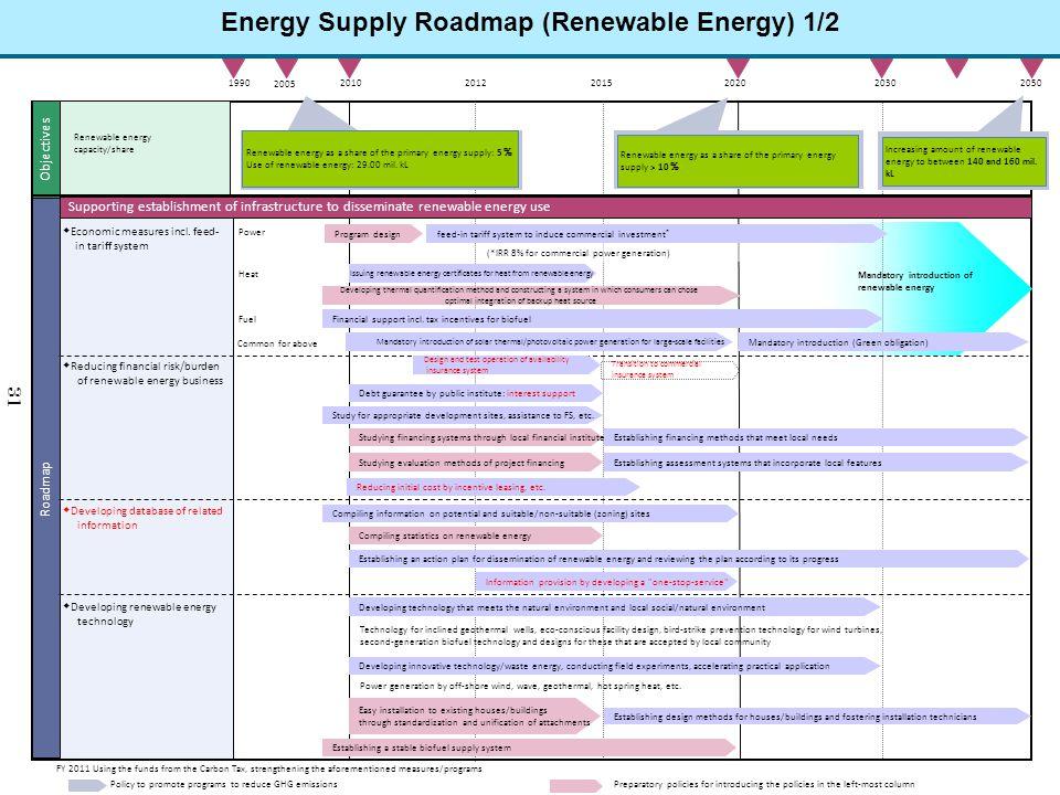 Energy Supply Roadmap (Renewable Energy) 1/2