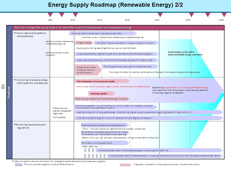 Energy Supply Roadmap (Renewable Energy) 2/2