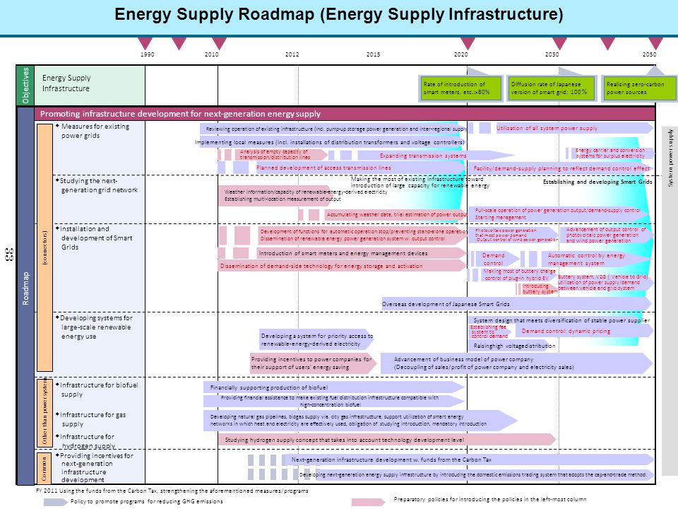 Energy Supply Roadmap (Energy Supply Infrastructure)